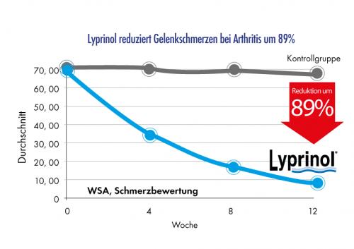 Lyprinol reduziert Gelenkschmerzen bei Arthritis und aktivierter Arthrose