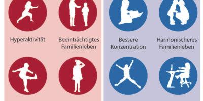 infografik-gruenlippmuscheloel-gegen-adhs_klein-1