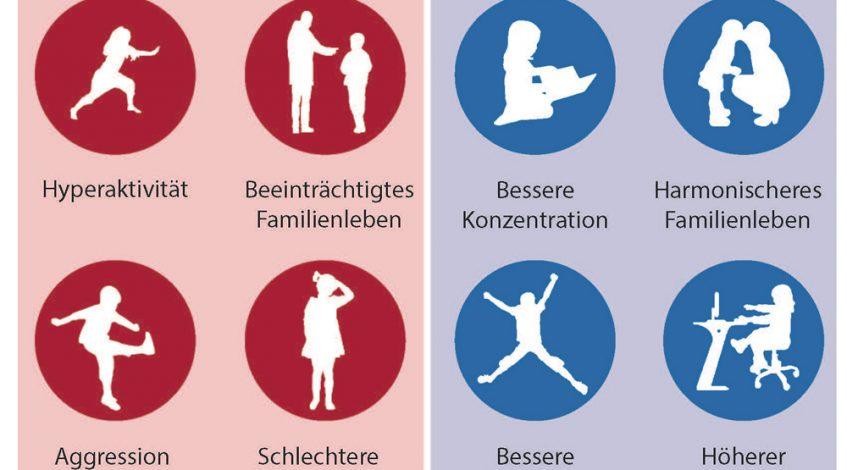 Die übliche medizinische Therapie ist nicht beliebt, aber mangels Alternative oft der einzige Ausweg für Familien mit einem ADHS-diagnostizierten Kind. Immerhin rund 5 Prozent aller Kinder in Deutschland zwischen 3 und 17 Jahren tragen diese Diagnose. Der australische Neurowissenschaftler Con Stough hat nun in einer klinischen Studie das Öl der Grünlippmuschel (PCSO-524® in Lyprinol®) gegen die typischen ADHS-Symptome eingesetzt – mit großem Erfolg ...