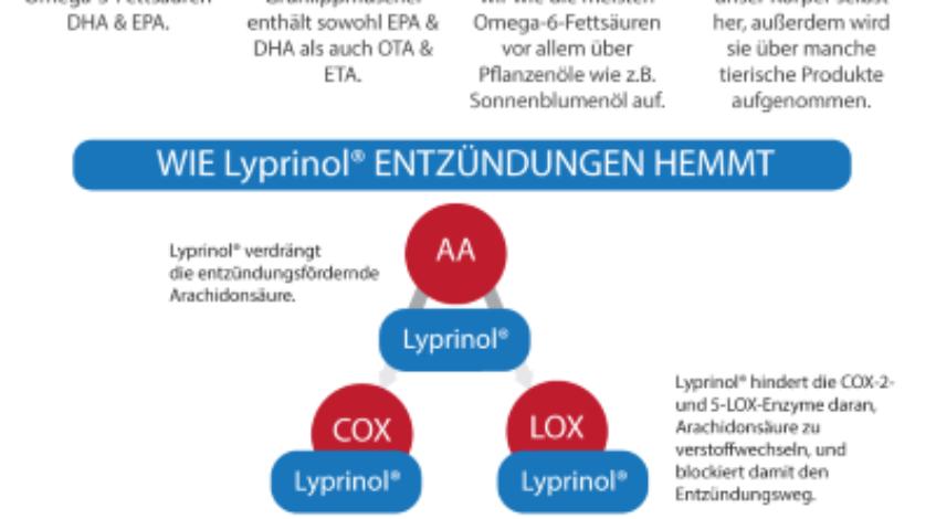 Lyprinols Wirkstoff PCSO-524[R] enthält die speziellen entzündungshemmenden Fettsäuren der Grünlippmuschel – und lindert damit auf natürlicher Basis und nebenwirkungsfrei Entzündungsprozesse vor allem in den Gelenken. Eigentlich hat die Entzündung wie alle Vorgänge im menschlichen Körper ihren wichtigen Sinn ...